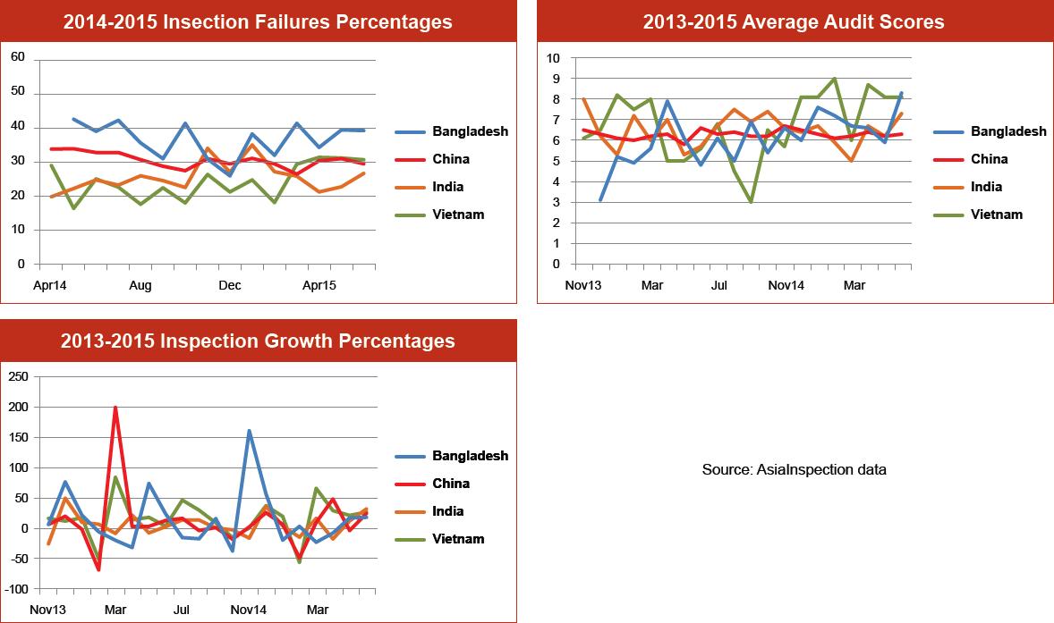 Inspection Failure Percentages Graph – Q2 2015: Bangladesh, China, India & Vietnam